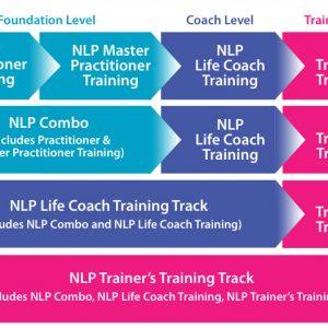 NlP Life Coach Online